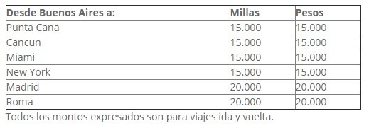 Aerolineas Promocion Millas + Pesos B