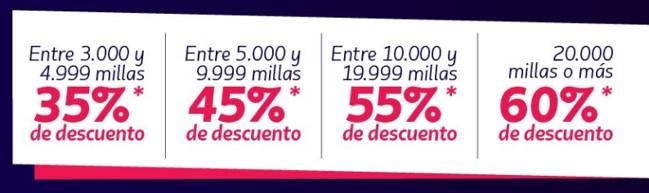 Latam Pass Colombia Millas Descuento Hasta 60% Promocion Mayo 2019 c