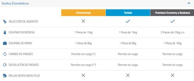 Aerolineas Argentinas Plus Servicios y Coberturas de Pasajes con Millas 2