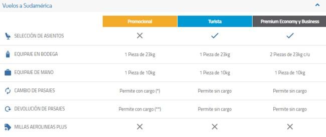 Aerolineas Argentinas Plus Servicios y Coberturas de Pasajes con Millas 3