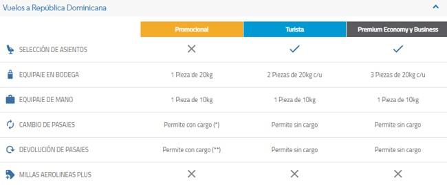 Aerolineas Argentinas Plus Servicios y Coberturas de Pasajes con Millas 4