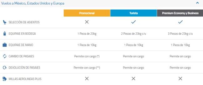 Aerolineas Argentinas Plus Servicios y Coberturas de Pasajes con Millas 6